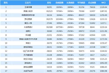 2018年6月游戏微信公众号排行榜:王者荣耀第一(附排名)