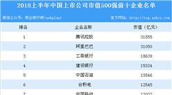 2018上半年中国上市公司市值500强:腾讯/阿里巴巴/工商银行位列前三