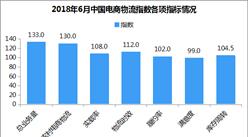 2018年6月电商物流运行分析:运行指数112.6点 保持高速增长