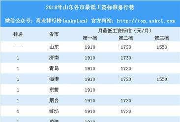 2018年山东各市最低工资标准排行:青岛即将突破2000元(附榜单)