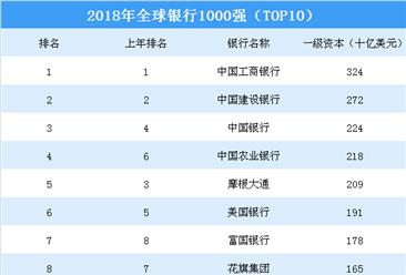 2018年全球银行1000强榜单出炉:工建中农四大行位列全球前四(TOP10)