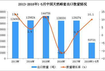 2018年1-5月中国天然蜂蜜出口数据统计:出口量同比增长10%(附图)