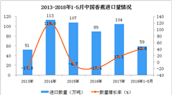 2018年1-5月中国香蕉进口数据分析:5月进口量同比增长73.8%(附图表)