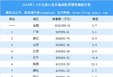 2018年1-5月全国31省市福利彩票销售额排行榜:陕西反超湖北(附榜单)
