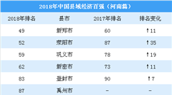 2018中國縣域經濟100強排行榜:河南6縣上榜(附名單)