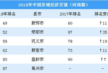 2018中国县域梦之城娱乐下载地址100强排行榜:河南6县上榜(附名单)