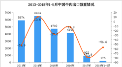 2018年1-5月中国牛肉出口统计数据:出口量下降56.6%(图)