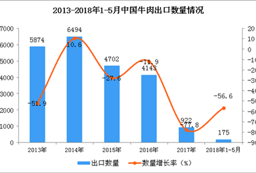 2018年1-5月中国牛肉出口数据:出口量下降56.6%(图)