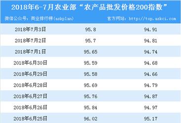 2018年7月3日农产品批发价格指数分析:豆角涨幅最大(表)