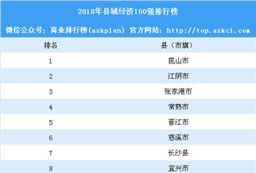 2018年中国县域梦之城娱乐下载地址100强排行榜:你家乡上榜了吗?(附完整榜单)