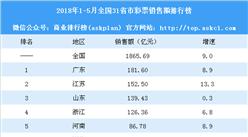 2018年1-5月全国31省市彩票销售额排行榜:粤苏鲁浙超累计销售额百亿(附榜单)