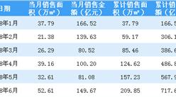 2018年6月中国金茂销售简报:销售额逼近150亿(附图表)