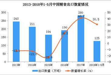 2018年1-5月中国粮食出口量超125万吨  同比增长30.5%(附图)