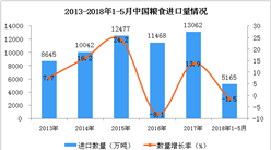 2018年1-5月中国粮食进口数据分析:5月进口量同比增长8.7%(附图表)