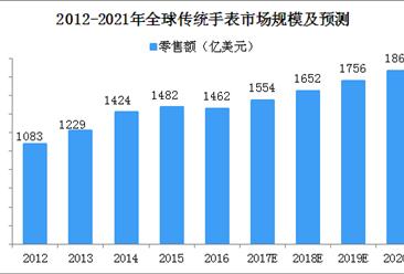 传统手表将被抛弃?2018年中国传统手表制造市场规模将达300亿美元