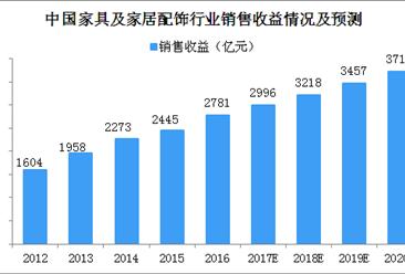 2018年家具行业市场预测:销售收益将破3000亿元