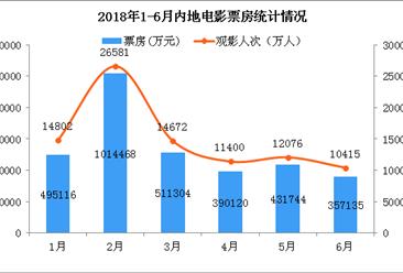 2018上半年全国电影市场数据盘点: 1-6月电影票房达320亿  大增17.8%(附图表)