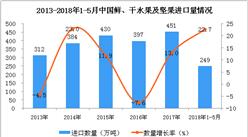 2018年1-5月中国鲜、干水果及坚果进口数据分析(附图表)