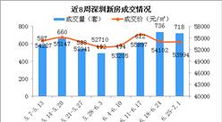 2018年第26周深圳新房市场周报:龙岗房价连续3周下跌 宝安房价小幅上涨(图)