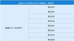 2018年7月高通手机处理器(CPU)性能排行榜(附榜单)