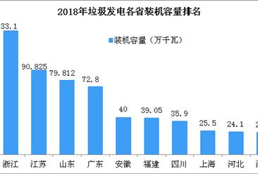 2017年全国垃圾焚烧发电装机容量达725.1万千瓦 浙江省位列第一