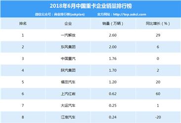 2018年6月中國重卡企業銷量排行榜