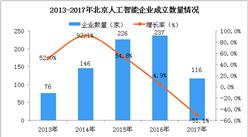 两张图看懂北京人工智能产业发展情况:企业数量占全国的26.5%(图)