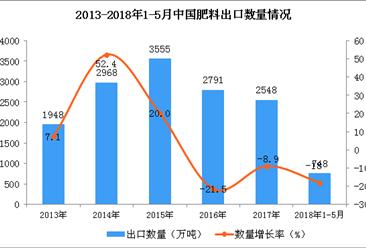 数读2018年中国肥料出口情况:1-5月出口量748万吨  同比下降18%(附图)