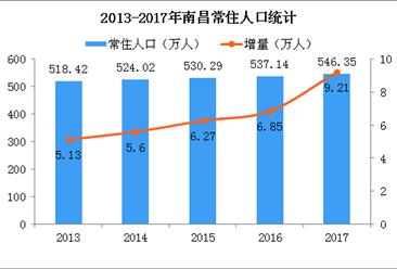 南昌推出五條非戶籍人口落戶政策 2018年南昌常住人口將增加多少?(圖)