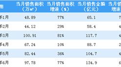 2018年6月富力地产销售简报:销售额同比上涨63%(附图表)