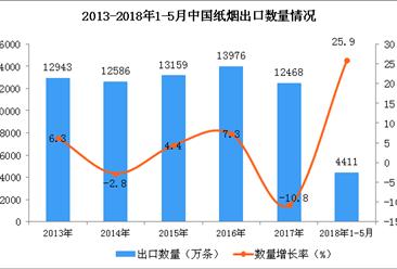 2018年1-5月中国纸烟出口数据:出口额同比增长15.7%(附图)