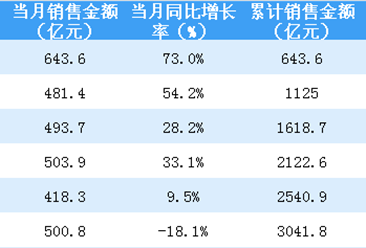 2018年6月恒大销售简报:销售额首次出现负增长(附图表)