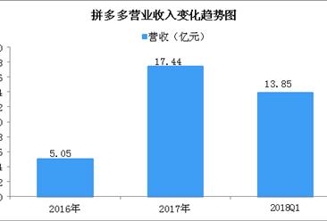 拼多多2018年一季度业绩亮眼:营收同比增长37倍!