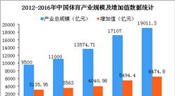 中国梦之城国际网址娱乐产业发展现状及趋势分析:2020年梦之城国际网址娱乐产业规模将突破3万亿(图)