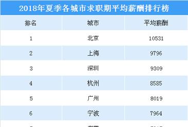 2018夏季各城市平均薪酬排行榜:北京万元薪酬全国第一 你的城市有多少?(附榜单)