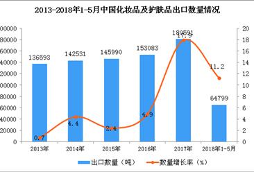 2018年1-5月永利国际娱乐化妆品及护肤品出口量6.5万吨 同比增长11.2%(附图)