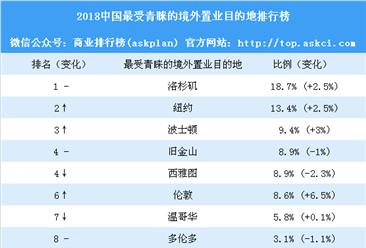 2018中国最受青睐的境外置业目的地排行榜:洛杉矶第一 纽约第二