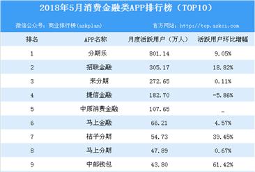 2018年5月消费金融类APP排行榜