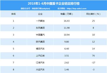 2018年上半年中國重卡企業銷量排行榜