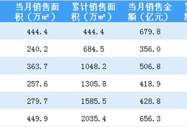 2018年6月万科销售简报:累计销售额突破3000亿(附图表)