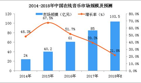 百度音乐更名千千音乐,三张图看懂中国在线音乐产业发展(图)