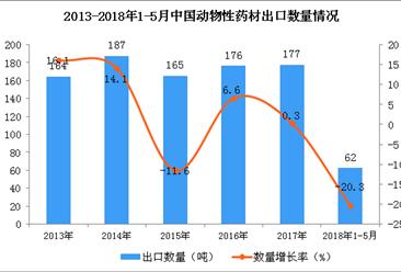 2018年1-5月中国动物性药材出口数据统计:出口量下降20.3%(附图)