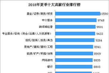 2018年夏季全国十大高薪行业排行榜:月薪最高的行业超10000元(附榜单)
