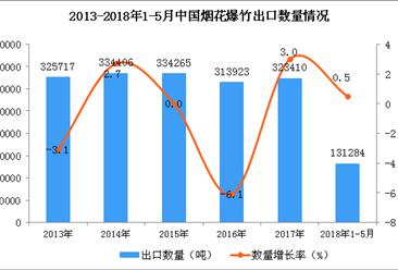2018年1-5月中国烟花、爆竹出口数据:出口量13.13万吨(附图)