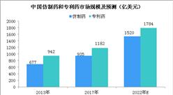 中国制药市场预测分析:2020年制药市场规模将破3000亿美元(图)