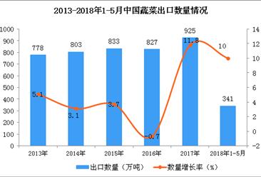 2018年1-5月中国蔬菜出口数据:出口额超50亿美元(附图表)