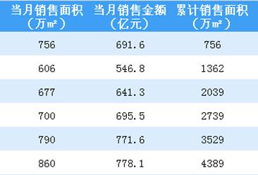 2018年6月碧桂园销售简报:累计销售额突破4000亿(附图表)