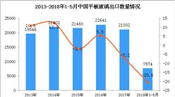 2018年1-5月中国平板玻璃出口数据统计(附图表)