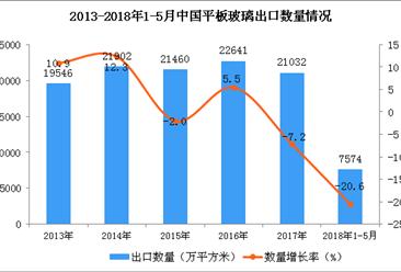 2018年1-5月中国平板玻璃出口数据(附图表)