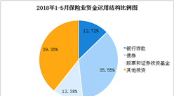 2018年1-5月全国保险数据报告:保费收入超1.9万亿元(图)